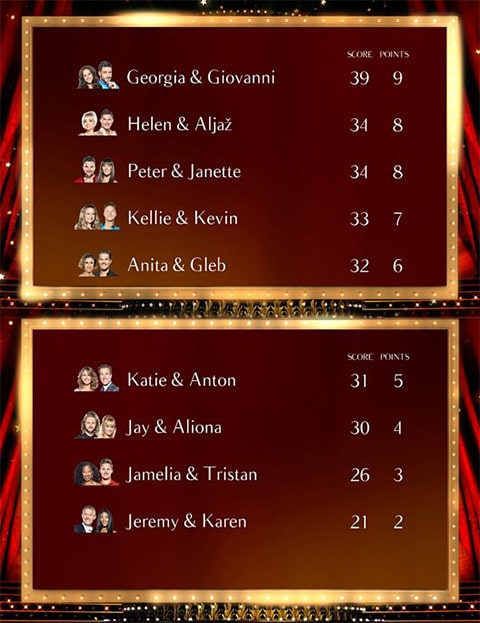 Week 8 Strictly Leaderboard