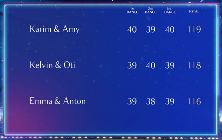 2019 Strictly Final Leaderboard
